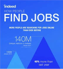 The Bogus Ness Of Indeed Com Ask The Headhunter
