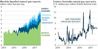 Ng Price Chart Australian Domestic Natural Gas Prices Increase As Lng