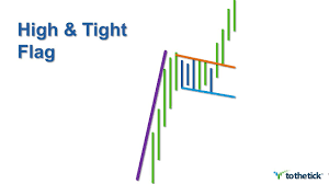 High Tight Flag Chart Pattern Trading Weeks High Tight Flag Pattern
