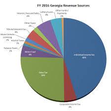 Its A Budget Georgiapol