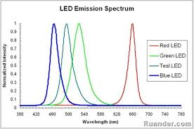 Fluorescent Light Color Spectrum Chart Ruander Com Emission Spectrum