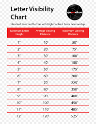 Letter Height Visibility Chart Visibility Text Png Download 794 1152 Free Transparent