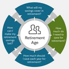 How Much Do I Need To Retire Fidelity