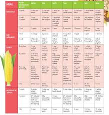 2nd Trimester Diet Chart Pin On Recipes