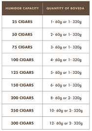 Cigar Temperature And Humidity Chart How Do I Choose The Right Number Of Boveda Cigars