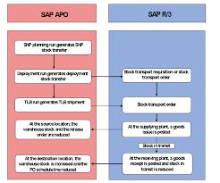 Transfer Order Template System Internal Stock Transfer Using Stock Transport Orders Sap