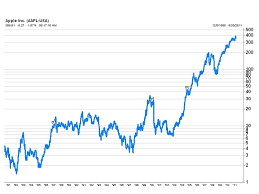 Aapl Stock Quote Inspiration Apple's Stock Price Through The Ages MarketBeat WSJ
