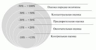 НОУ ИНТУИТ Лекция Планирование проекта Классификация типов оценок стоимости