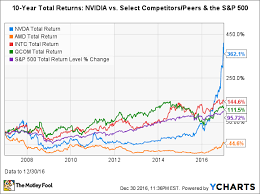 Stock Performance Charts Nvidia Stock In 6 Charts The Motley Fool