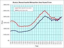 Real Estate Home Values Chart Boston Massachusetts Jps Real Estate Charts