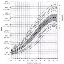 Growth Chart Fetal Length And Weight Week By Week Intrauterine Growth Restriction Identification And