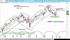 Share Price Chart Adobe Stock Price Rallies On Guidance But Breakout Unlikely