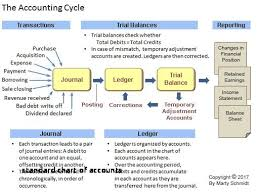 t account in accounting standard chart of accounts t account 661333510683 accounting