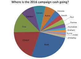 National Budget 2016 Pie Chart The 2016 Primary Money Race In Two Charts New Hampshire
