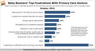 Baby Doctor Visit Chart How Do Baby Boomers Feel About Their Primary Care Doctors