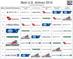 Delta Tops Annual Travel Based Survey Wabe 90 1 Fm