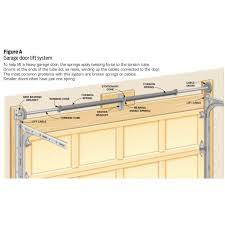to help lift a heavy garage door the springs apply twisting force to the torsion drums at the ends of the act as reels winding up the cables