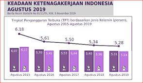 Di indonesia sebagian besar siswa menganggap matematika sulit untuk dipelajari dan dimengerti. Contoh Soal Akm Numerasi Smp Kelas 8 Gurunda