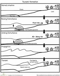 Earthquake diagram worksheet is available in our book collection an online access to it is set as public so you can get it instantly. How Tsunamis Are Formed Worksheet Education Com