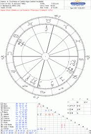 Freddie Mercury Birth Chart Kate Duchess Of Cambridge Birth Chart And Rectification