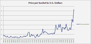 Historical Corn Prices Per Bushel Chart Debate Politics Forums