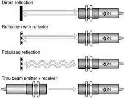 photoelectric switch wiring instructions images photoelectric operating principles for photoelectric sensors