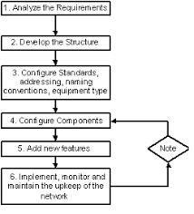 Cid Study Guide