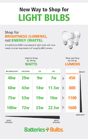 Led Lumens Vs Watts Chart Light Bulb Lumens Vs Watts Batteries Plus Bulbs