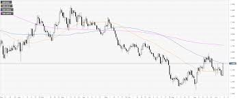 Current 200 Day Moving Average Chart Gbp Usd Technical Analysis Cable Gaining 200 Pips On The