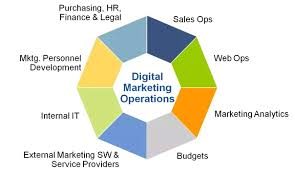 Roles Of A Sales And Marketing Manager What Is The Role Of A Digital Marketing Manager Quora