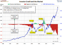 Nyse Margin Debt Chart Trillions Of Reasons Why A Huge Storm May Be Looming For