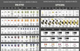 Us Military Insignia Chart 41 Reasonable Military Rank Army