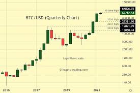Predicting the price of such a volatile entity as can anybody help me about chart and bitcoin price in future???? Bitcoin Forecast Btc Usd Longterm Prediction Outlook 2021 Kagels Trading