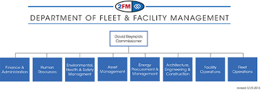 Chicago Department Of Transportation Organizational Chart City Of Chicago Fleet And Facility Management Our Structure