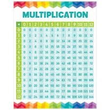 3 Multiplication Chart Details About Multiplication Table Chart