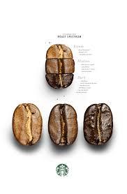 Light Medium Dark Roast Coffee How To Find The Right Coffee Roast For You Coffee Roasting