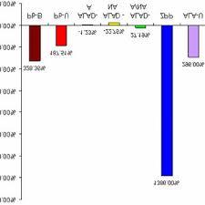 Percent Change Chart Of Hemoglobin Concentration Hb
