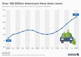 Chart Over 100 Million Americans Have Auto Loans Statista