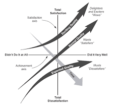 What Is The Kano Model Diagram Analysis Tutorial Asq