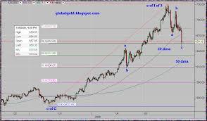 Xau Xag Chart Gold Global Perspective May 2006