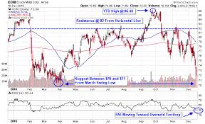 3 Oil And Gas Stocks Ready To Bounce