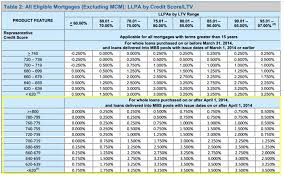Fannie Mae Mortgage Rates Chart The Mortgage Porter New Conforming Price Adjustments For