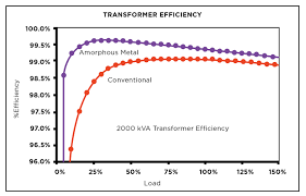 new system combats data center pq concerns transformer efficiency comparison chart