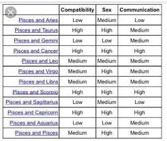 Free Compatibility Chart High Quality Zodiacs Compatibility Chart Free Birth Chart