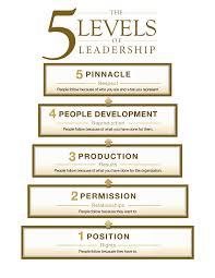 John Maxwell 5 Levels Of Leadership The 5 Levels Of Leadership By John Maxwell Psychology For Marketers