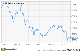 Caterpillar Stock Price Chart Is Now The Best Time To Buy Caterpillar Inc Stock The