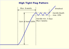 High Tight Flag Chart Pattern How We Find High Tight Flag Stocks