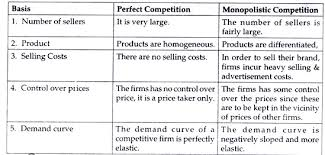 forms of market and prices determination top faqs  distinction between perfect competition and monopolistic competition