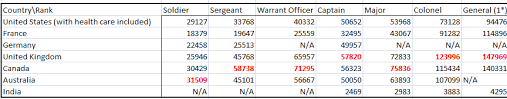 Army Salaries Per Country Neogaf