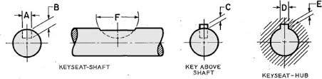 Metric Keyway Depth Chart Woodruff Keyseat Sizes Dimensions